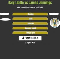 Gary Liddle vs James Jennings h2h player stats
