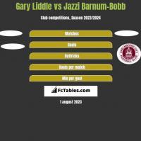 Gary Liddle vs Jazzi Barnum-Bobb h2h player stats