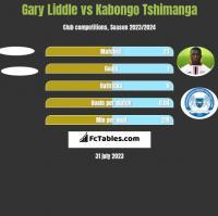 Gary Liddle vs Kabongo Tshimanga h2h player stats