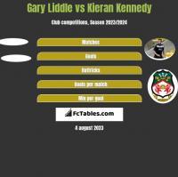 Gary Liddle vs Kieran Kennedy h2h player stats