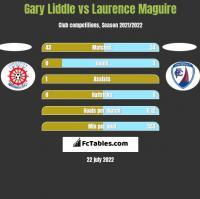 Gary Liddle vs Laurence Maguire h2h player stats