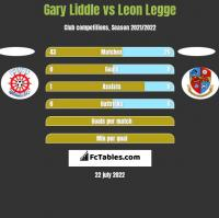 Gary Liddle vs Leon Legge h2h player stats