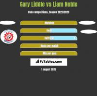 Gary Liddle vs Liam Noble h2h player stats