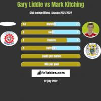 Gary Liddle vs Mark Kitching h2h player stats