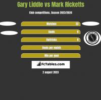 Gary Liddle vs Mark Ricketts h2h player stats