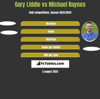Gary Liddle vs Michael Raynes h2h player stats