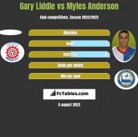 Gary Liddle vs Myles Anderson h2h player stats