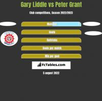 Gary Liddle vs Peter Grant h2h player stats