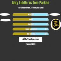 Gary Liddle vs Tom Parkes h2h player stats