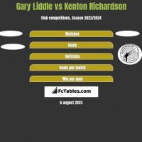 Gary Liddle vs Kenton Richardson h2h player stats