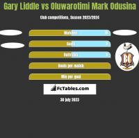 Gary Liddle vs Oluwarotimi Mark Odusina h2h player stats