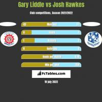 Gary Liddle vs Josh Hawkes h2h player stats