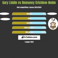 Gary Liddle vs Romoney Crichlow-Noble h2h player stats