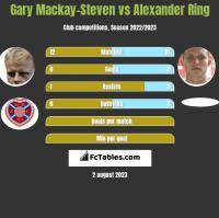Gary Mackay-Steven vs Alexander Ring h2h player stats