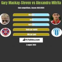 Gary Mackay-Steven vs Alexandru Mitrita h2h player stats