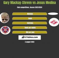 Gary Mackay-Steven vs Jesus Medina h2h player stats