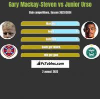 Gary Mackay-Steven vs Junior Urso h2h player stats