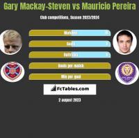 Gary Mackay-Steven vs Mauricio Pereira h2h player stats
