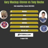 Gary Mackay-Steven vs Tony Rocha h2h player stats