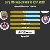 Gary Mackay-Steven vs Kyle Smith h2h player stats