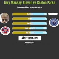 Gary Mackay-Steven vs Keaton Parks h2h player stats