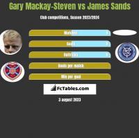 Gary Mackay-Steven vs James Sands h2h player stats