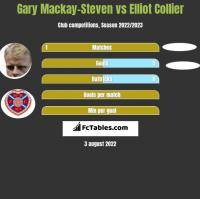 Gary Mackay-Steven vs Elliot Collier h2h player stats