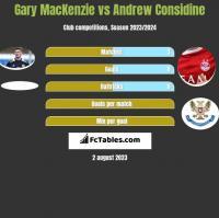 Gary MacKenzie vs Andrew Considine h2h player stats
