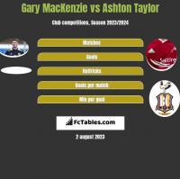 Gary MacKenzie vs Ashton Taylor h2h player stats