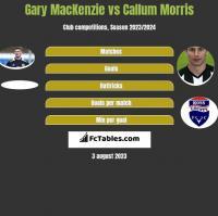 Gary MacKenzie vs Callum Morris h2h player stats