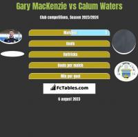 Gary MacKenzie vs Calum Waters h2h player stats