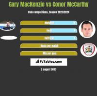 Gary MacKenzie vs Conor McCarthy h2h player stats