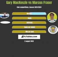 Gary MacKenzie vs Marcus Fraser h2h player stats