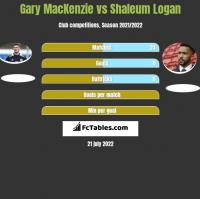 Gary MacKenzie vs Shaleum Logan h2h player stats