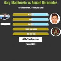 Gary MacKenzie vs Ronald Hernandez h2h player stats