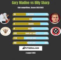 Gary Madine vs Billy Sharp h2h player stats