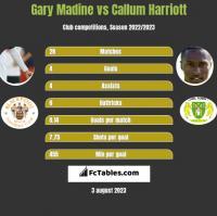 Gary Madine vs Callum Harriott h2h player stats
