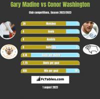 Gary Madine vs Conor Washington h2h player stats