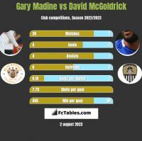 Gary Madine vs David McGoldrick h2h player stats