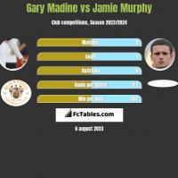 Gary Madine vs Jamie Murphy h2h player stats