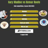 Gary Madine vs Kemar Roofe h2h player stats