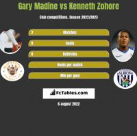 Gary Madine vs Kenneth Zohore h2h player stats