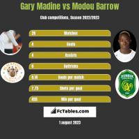 Gary Madine vs Modou Barrow h2h player stats