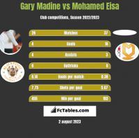 Gary Madine vs Mohamed Eisa h2h player stats