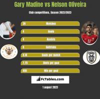 Gary Madine vs Nelson Oliveira h2h player stats