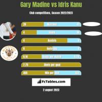 Gary Madine vs Idris Kanu h2h player stats