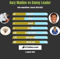 Gary Madine vs Danny Loader h2h player stats