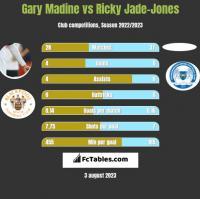 Gary Madine vs Ricky Jade-Jones h2h player stats
