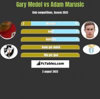 Gary Medel vs Adam Marusic h2h player stats