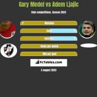 Gary Medel vs Adem Ljajic h2h player stats